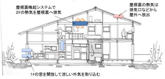 屋根裏換気システムで家全体を冷却1