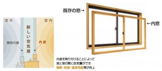 内窓とは今ある窓(サッシ)の内側に取付けるもう1つの窓の事