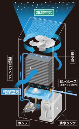 気化式加湿器の構造