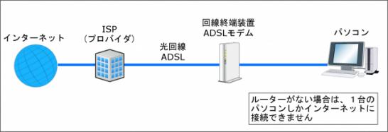 無線LAN設置のイメージ