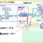 自分で無線LANルーターをアクセスポイントとして追加設置する方法