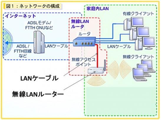 無線LANルーターの接続図