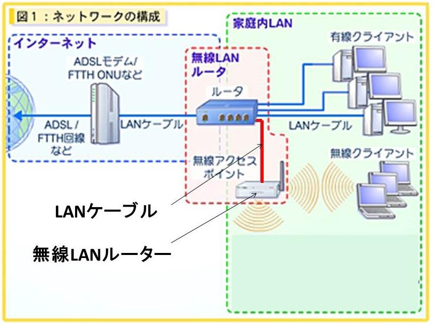 無線LANルーター(アクセスポイント)を増設