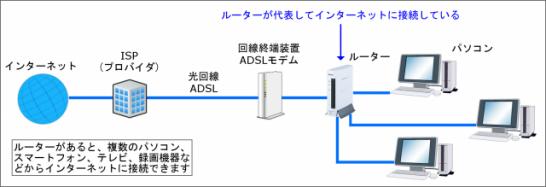 ルーターで複数のコンピューターがネット接続