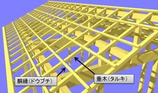 ポリカ波板を止めるための垂木と胴縁